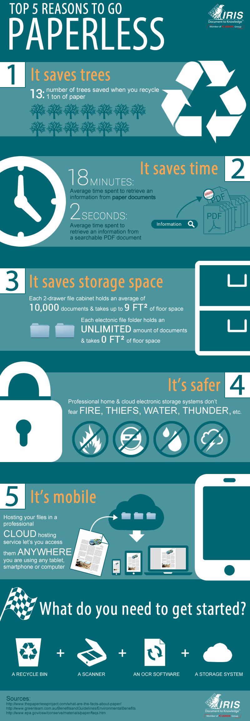 http://blog.irislink.com/wp-content/uploads/2015/05/paperless-infographic.jpg